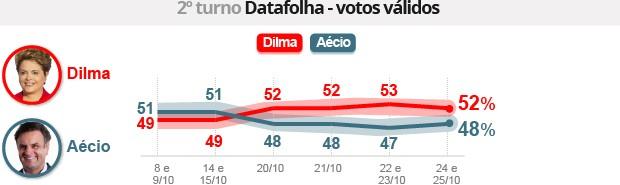 EMPATE TÉCNICO: Dilma tem 52%, e Aécio, 48% dos votos válidos, diz Datafolha