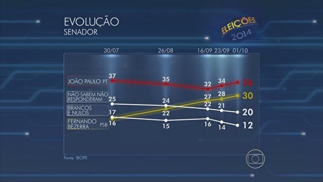 João Paulo tem 36% e Bezerra Coelho, 30%, na disputa ao Senado, diz Ibope