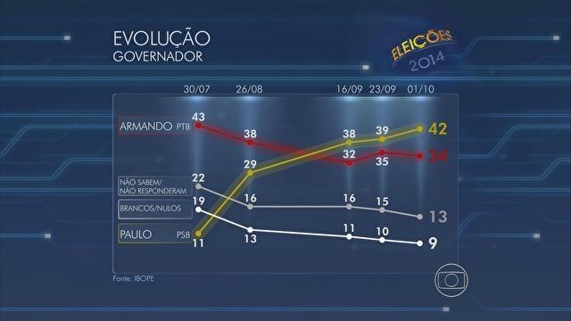 Paulo Câmara sobe para 42% e Armando Monteiro cai para 34%, diz Ibope
